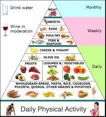 Mediterranean Diet, Food