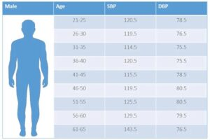 Normal blood pressure for adults